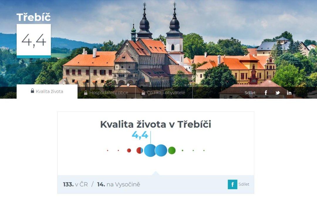 Kvalita života v Třebíči – 133. místo z 206 hodnocených měst