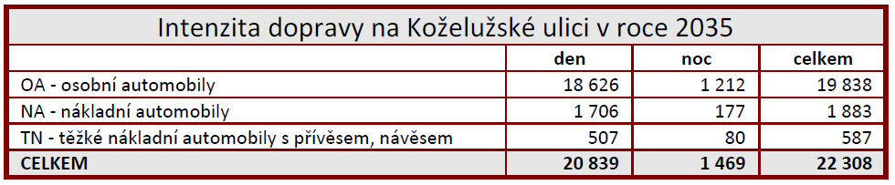Intenzita dopravy na Koželužské ulici v roce 2035